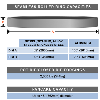 Seamless Rolled Ring Forge Capacity